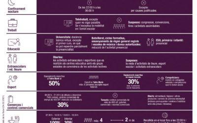 La Generalitat anuncia que amplía el confinamiento a comarcal a partir del lunes y otras medidas